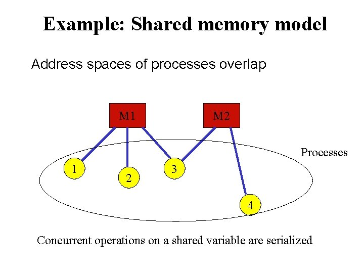 Example: Shared memory model Address spaces of processes overlap M 1 M 2 Processes