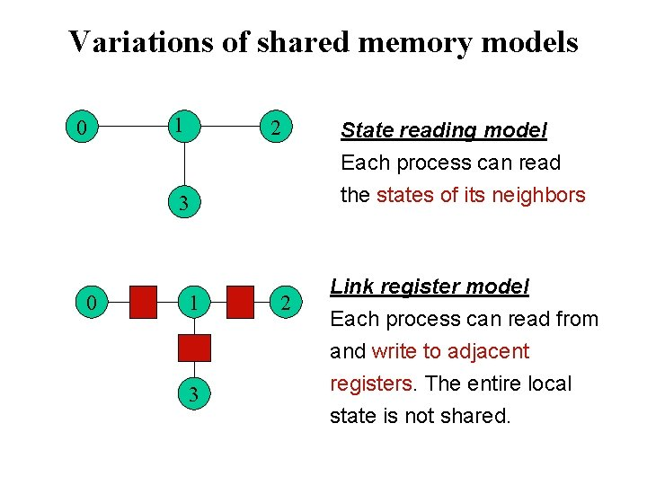 Variations of shared memory models 0 1 2 3 0 1 3 2 State
