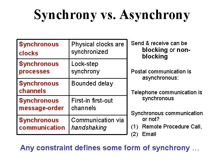 Synchrony vs. Asynchrony Synchronous clocks Physical clocks are synchronized Synchronous processes Lock-step synchrony Synchronous