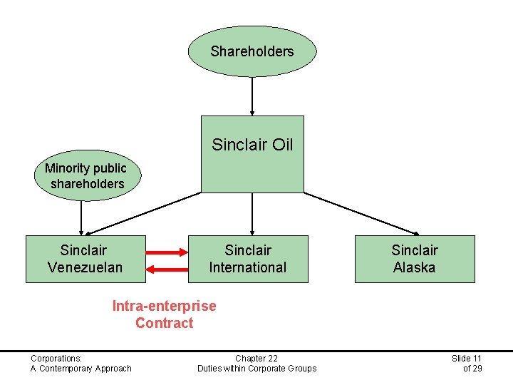 Shareholders Sinclair Oil Minority public shareholders Sinclair Venezuelan Sinclair International Sinclair Alaska Intra-enterprise Contract
