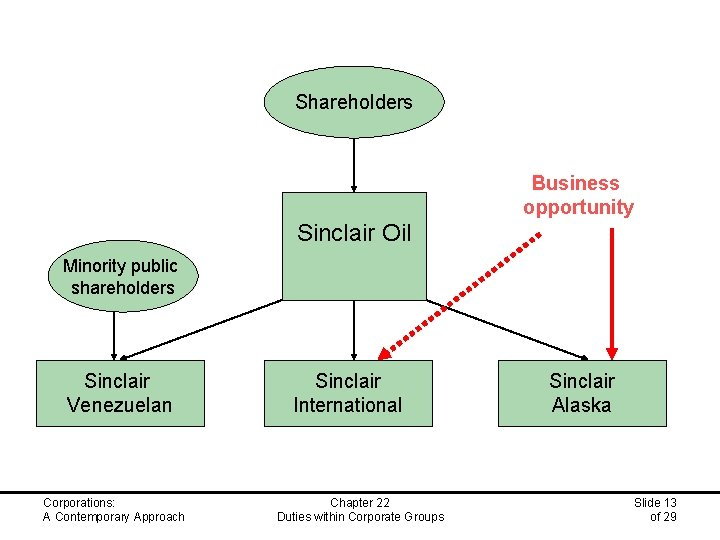 Shareholders Business opportunity Sinclair Oil Minority public shareholders Sinclair Venezuelan Corporations: A Contemporary Approach