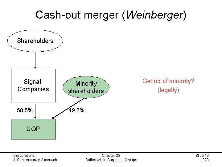Cash-out merger (Weinberger) Shareholders Signal Companies Minority shareholders 50. 5% 49. 5% Get rid