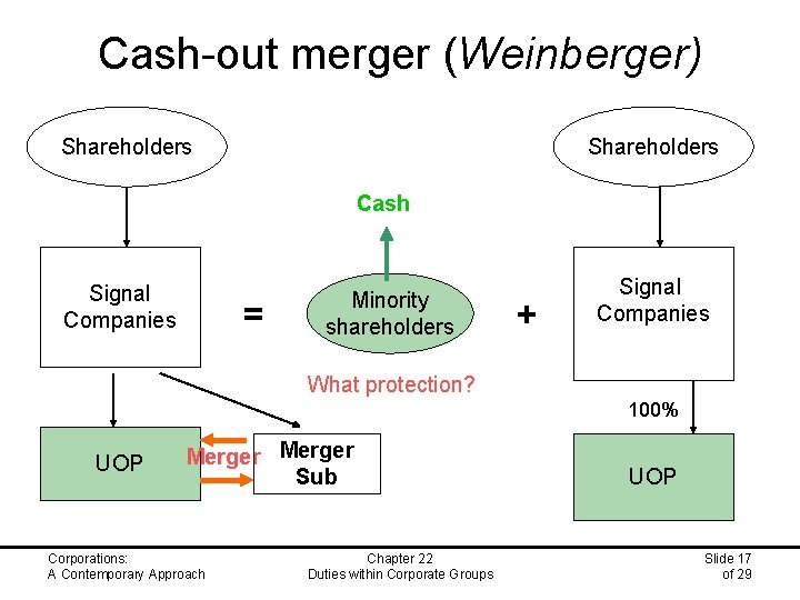 Cash-out merger (Weinberger) Shareholders Cash Signal Companies = Minority shareholders + Signal Companies What