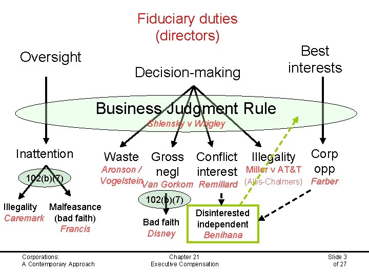 Fiduciary duties (directors) Oversight Best interests Decision-making Business Judgment Rule Shlensky v Wrigley Inattention