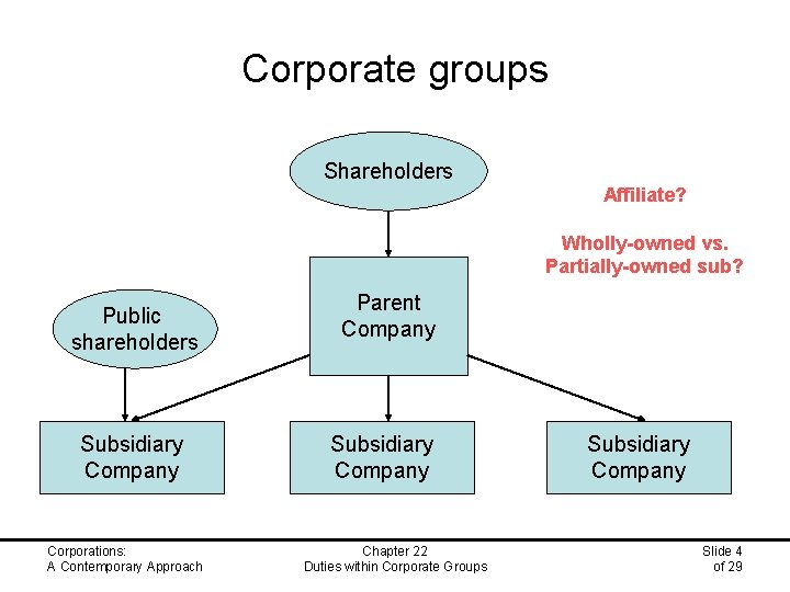 Corporate groups Shareholders Affiliate? Wholly-owned vs. Partially-owned sub? Public shareholders Subsidiary Company Corporations: A
