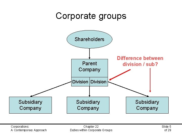Corporate groups Shareholders Parent Company Difference between division / sub? Division Subsidiary Company Corporations: