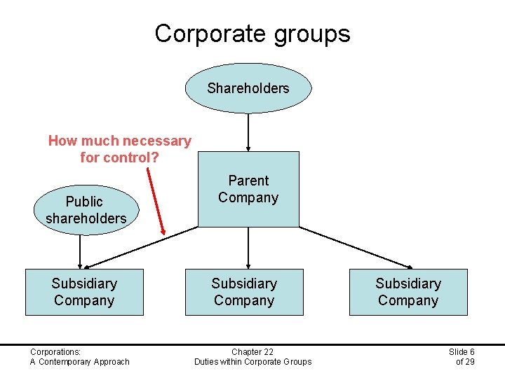 Corporate groups Shareholders How much necessary for control? Public shareholders Subsidiary Company Corporations: A