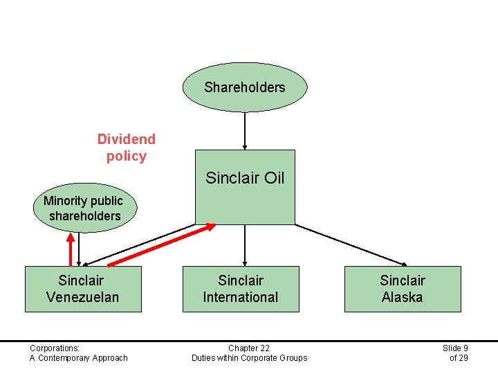 Shareholders Dividend policy Sinclair Oil Minority public shareholders Sinclair Venezuelan Corporations: A Contemporary Approach