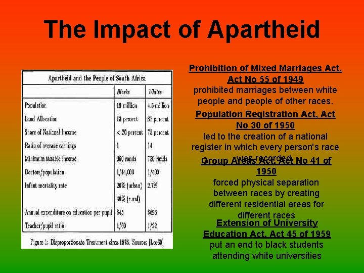 The Impact of Apartheid Prohibition of Mixed Marriages Act, Act No 55 of 1949
