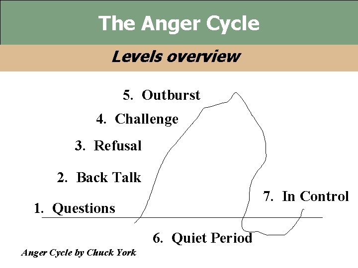 The Anger Cycle Levels overview 5. Outburst 4. Challenge 3. Refusal 2. Back Talk