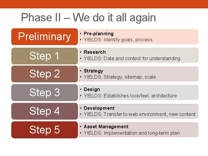 Phase II – We do it all again Preliminary • Pre-planning • YIELDS: Identify