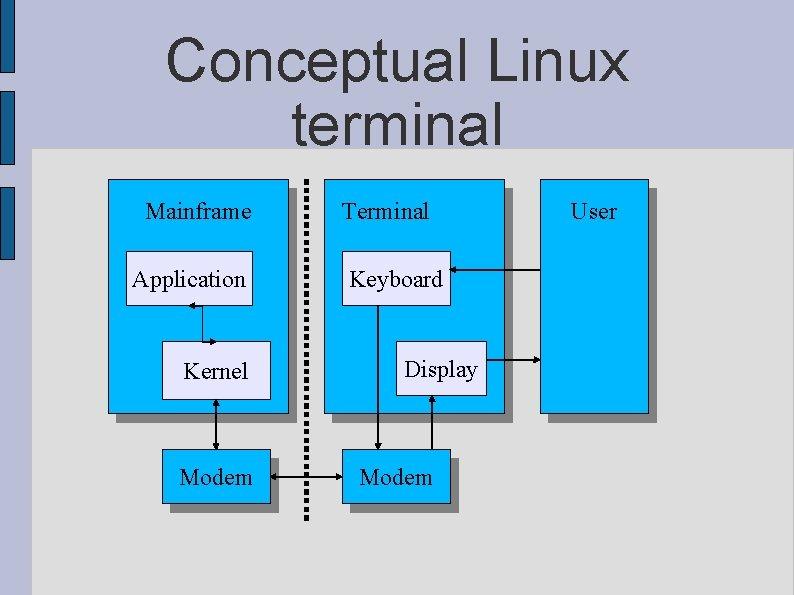 Conceptual Linux terminal Mainframe Application Kernel Modem Terminal Keyboard Display Modem User
