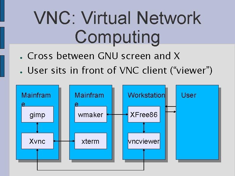 VNC: Virtual Network Computing ● Cross between GNU screen and X ● User sits