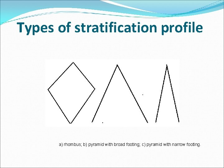 Types of stratification profile a) rhombus; b) pyramid with broad footing; c) pyramid with