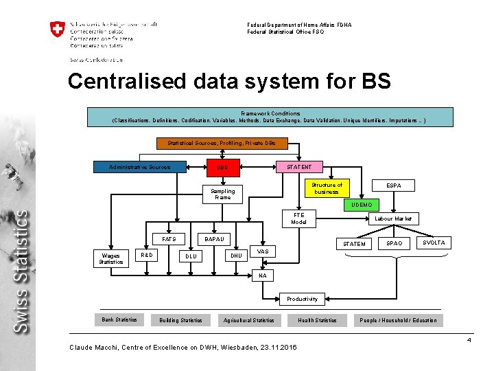 Federal Department of Home Affairs FDHA Federal Statistical Office FSO Centralised data system for
