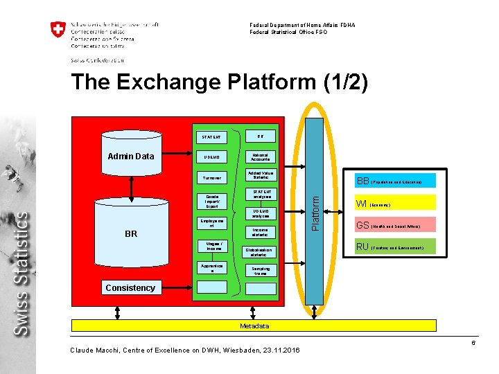 Federal Department of Home Affairs FDHA Federal Statistical Office FSO The Exchange Platform (1/2)