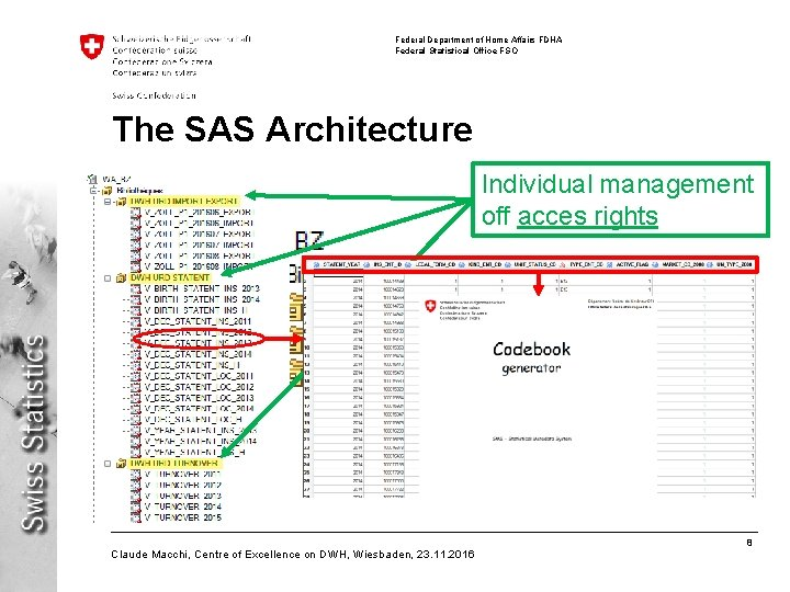 Federal Department of Home Affairs FDHA Federal Statistical Office FSO The SAS Architecture Individual
