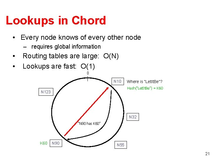 Lookups in Chord • Every node knows of every other node – requires global