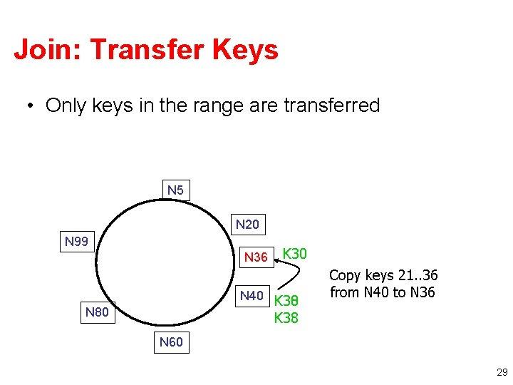 Join: Transfer Keys • Only keys in the range are transferred N 5 N