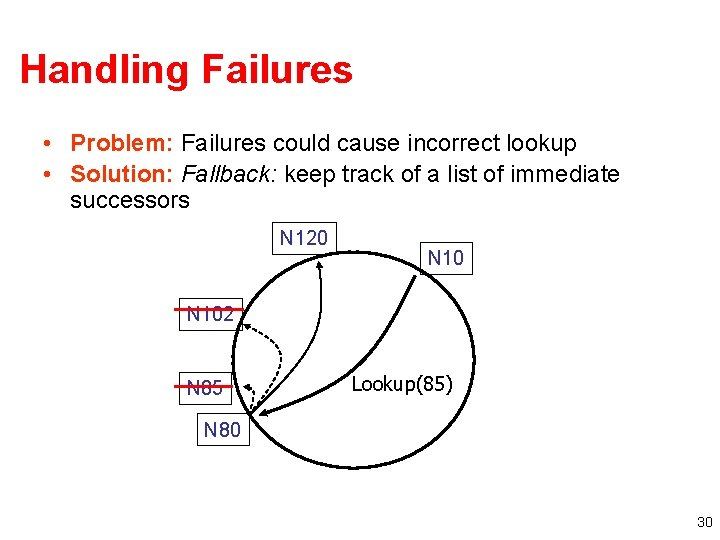 Handling Failures • Problem: Failures could cause incorrect lookup • Solution: Fallback: keep track