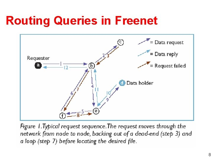 Routing Queries in Freenet 8