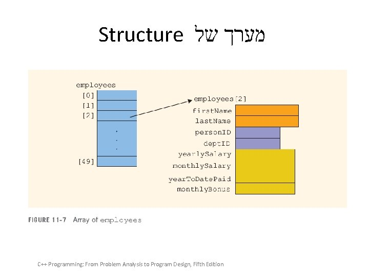 Structure מערך של C++ Programming: From Problem Analysis to Program Design, Fifth Edition