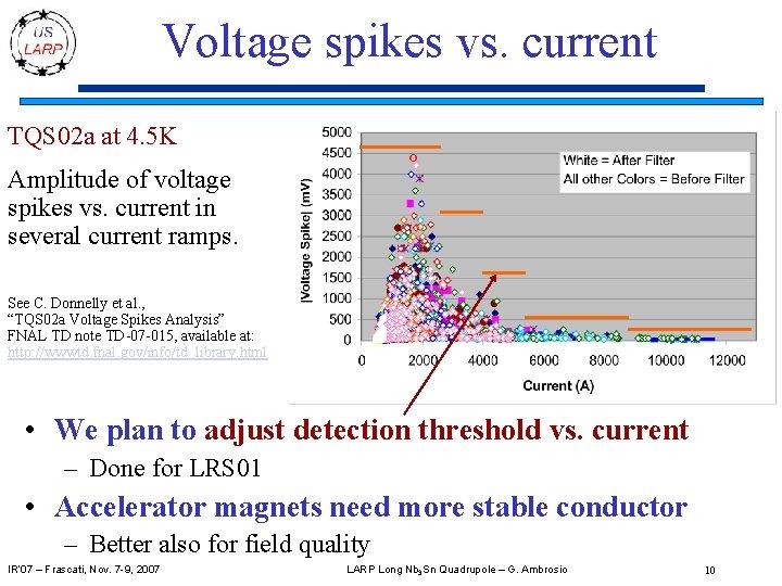 Voltage spikes vs. current TQS 02 a at 4. 5 K Amplitude of voltage