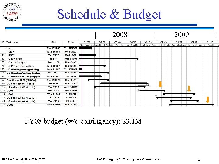 Schedule & Budget | 2008 | 2009 | FY 08 budget (w/o contingency): $3.