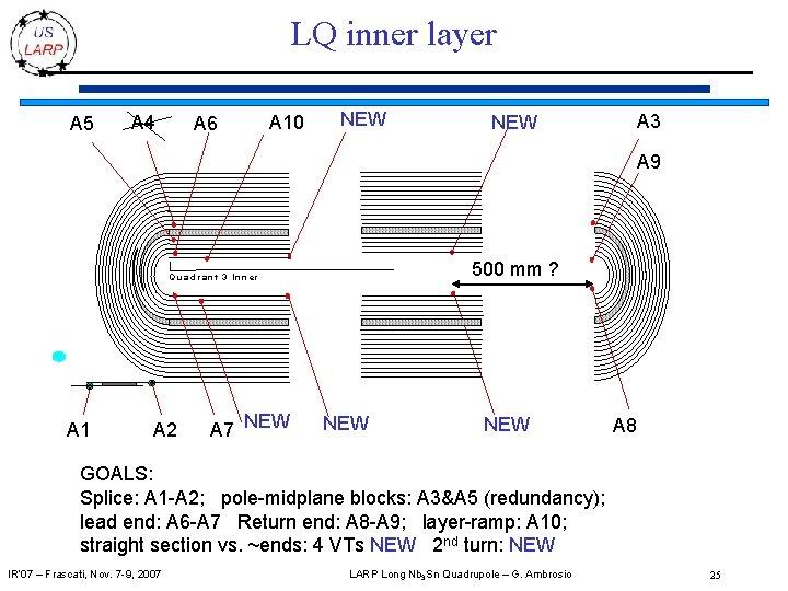 LQ inner layer A 5 A 4 A 6 A 10 NEW A 3