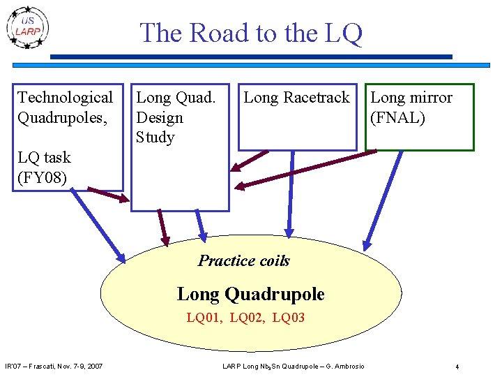 The Road to the LQ Technological Quadrupoles, Long Quad. Design Study Long Racetrack Long