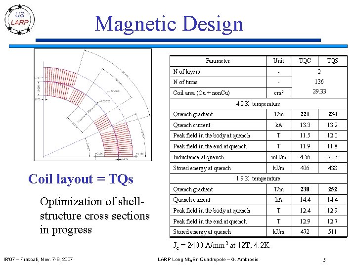 Magnetic Design Parameter Unit TQC TQS N of layers - 2 N of turns