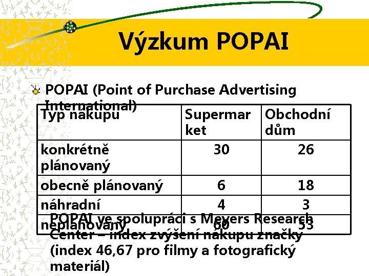 Výzkum POPAI (Point of Purchase Advertising International) Typ nákupu Supermar Obchodní ket dům konkrétně