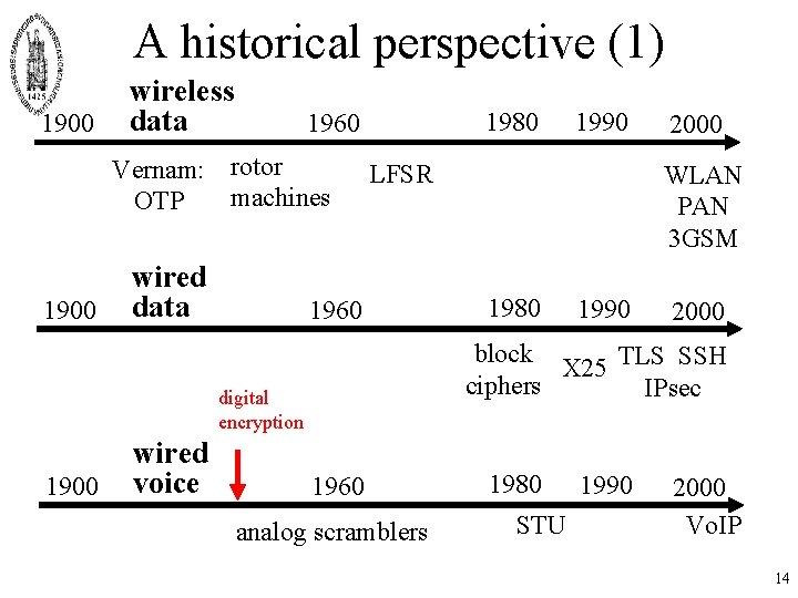 A historical perspective (1) 1900 wireless data Vernam: rotor machines OTP 1900 1980 1960