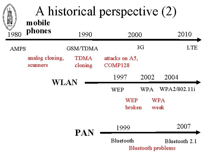 A historical perspective (2) mobile 1980 phones 1990 3 G GSM/TDMA AMPS analog cloning,