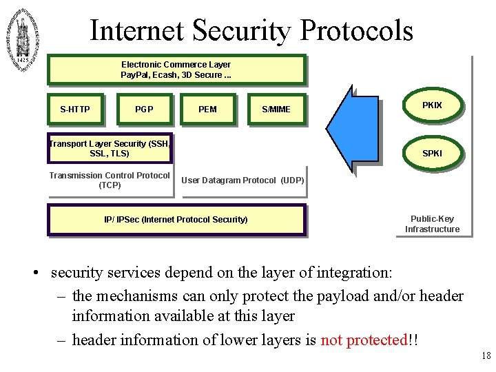 Internet Security Protocols Electronic Commerce Layer Pay. Pal, Ecash, 3 D Secure. . .