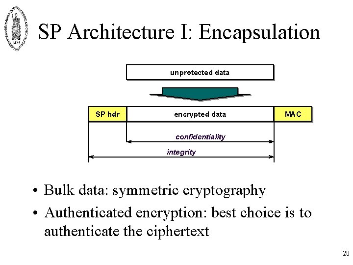SP Architecture I: Encapsulation unprotected data SP hdr encrypted data MAC confidentiality integrity •