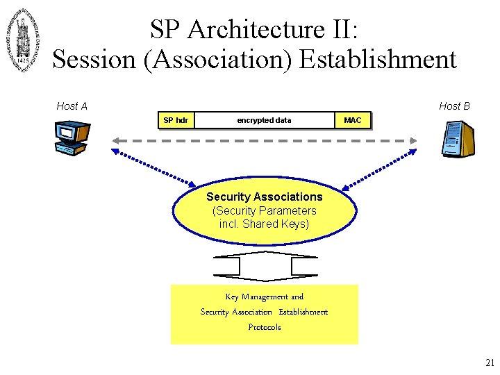 SP Architecture II: Session (Association) Establishment Host A Host B SP hdr encrypted data
