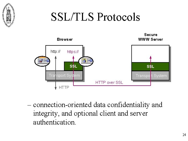 SSL/TLS Protocols Secure WWW Server Browser http: // https: // SSL Transport System HTTP