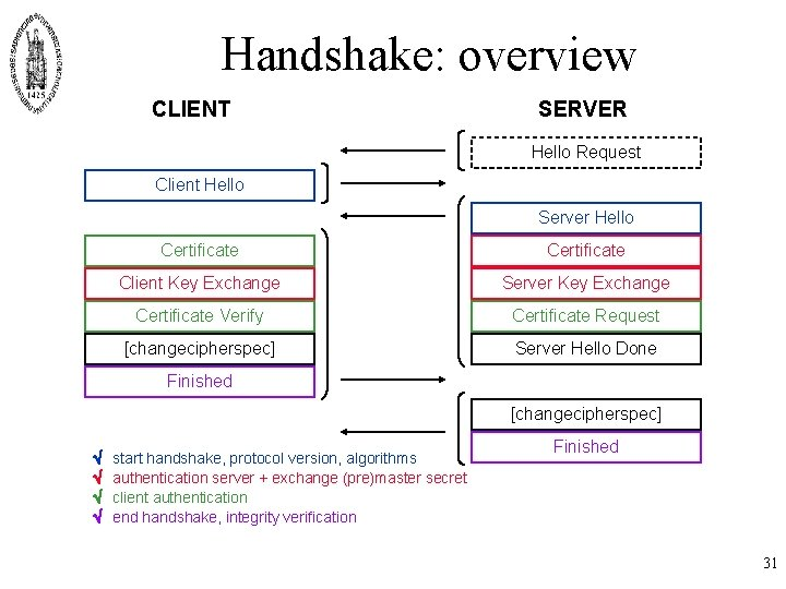 Handshake: overview CLIENT SERVER Hello Request Client Hello Server Hello Certificate Client Key Exchange