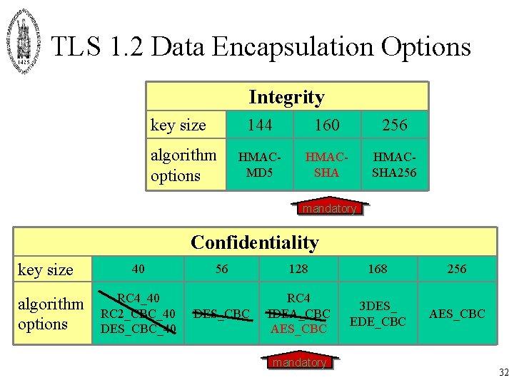 TLS 1. 2 Data Encapsulation Options Integrity key size algorithm options 144 160 256