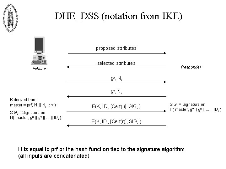 DHE_DSS (notation from IKE) proposed attributes selected attributes Initiator Responder gx , N i