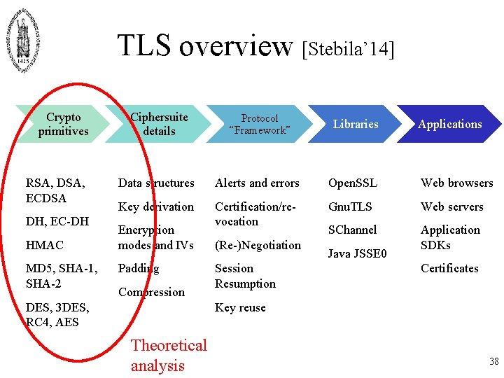 TLS overview [Stebila' 14] Crypto primitives RSA, DSA, ECDSA DH, EC-DH HMAC MD 5,