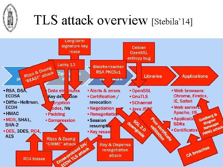 TLS attack overview [Stebila' 14]
