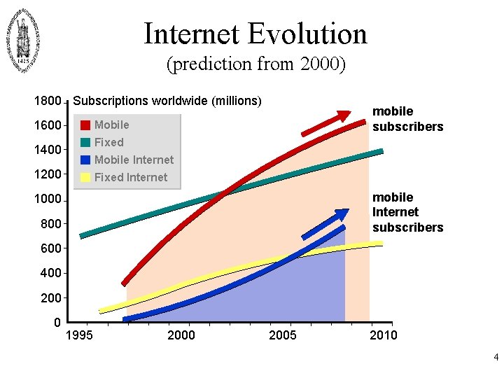 Internet Evolution (prediction from 2000) 1800 Subscriptions worldwide (millions) 1600 mobile subscribers Mobile Fixed