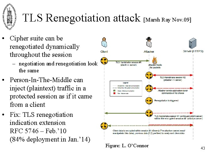 TLS Renegotiation attack [Marsh Ray Nov. 09] • Cipher suite can be renegotiated dynamically