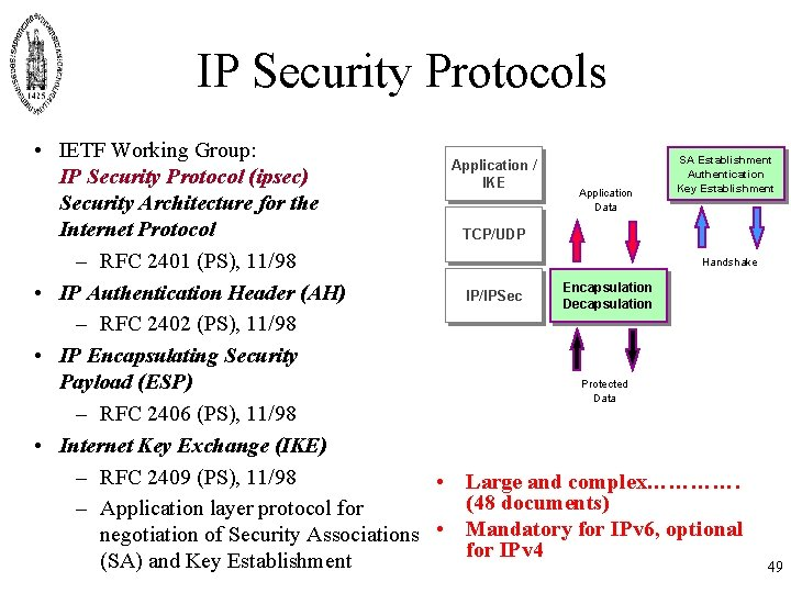 IP Security Protocols • IETF Working Group: SA Establishment Application / Authentication IP Security