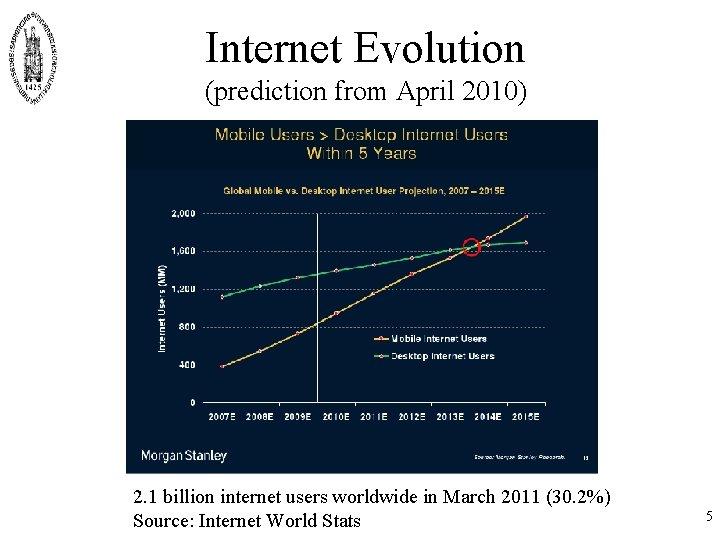 Internet Evolution (prediction from April 2010) 2. 1 billion internet users worldwide in March
