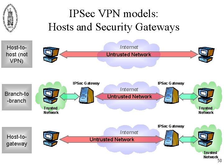 IPSec VPN models: Hosts and Security Gateways Internet Untrusted Network Host-tohost (not VPN) IPSec