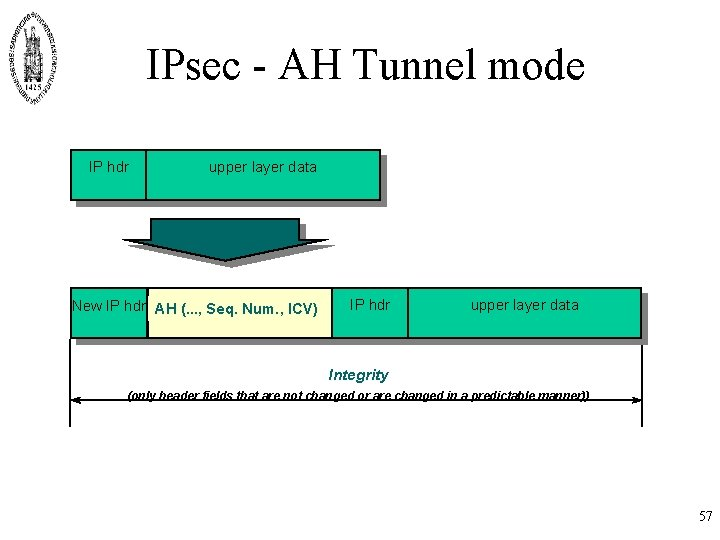 IPsec - AH Tunnel mode IP hdr upper layer data New IP hdr AH