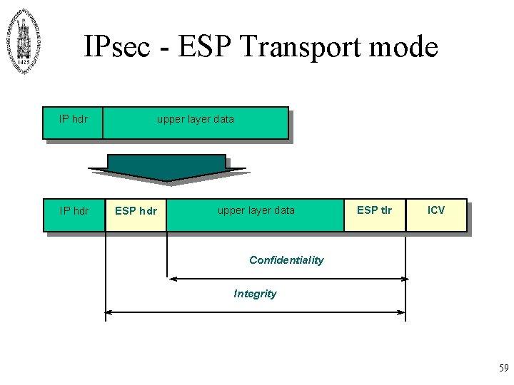 IPsec - ESP Transport mode IP hdr upper layer data ESP tlr ICV Confidentiality